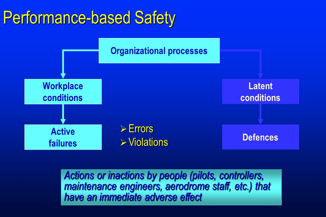 Performance-based Safety