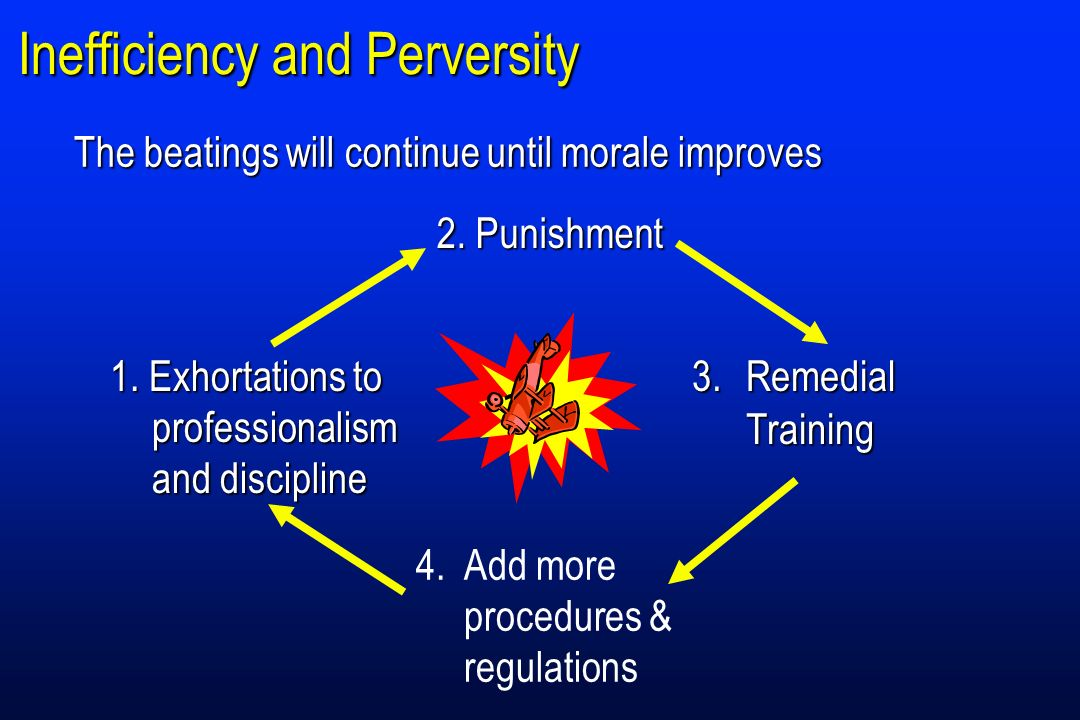 Inefficiency and Perversity