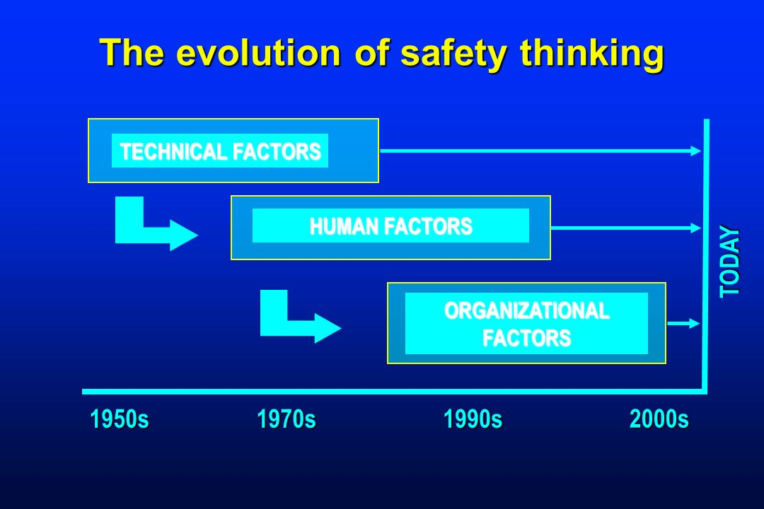 The evolution of safety thinking