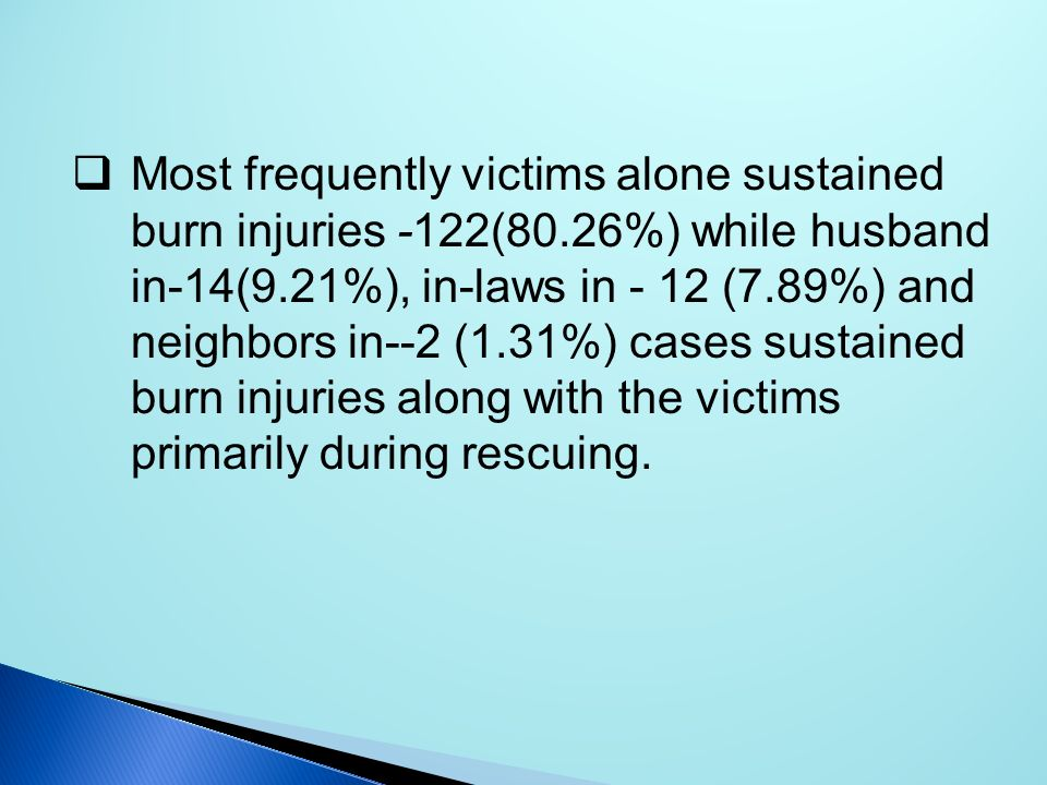 Most frequently victims alone sustained burn injuries -122(80