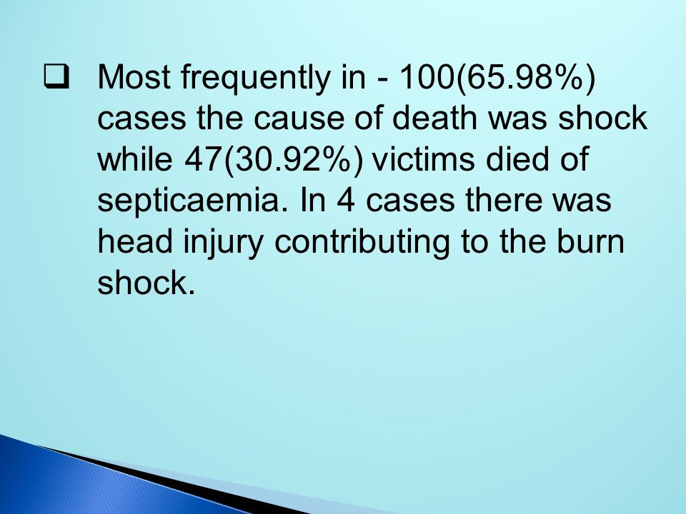 Most frequently in - 100(65.98%) cases the cause of death was shock while 47(30.92%) victims died of septicaemia.