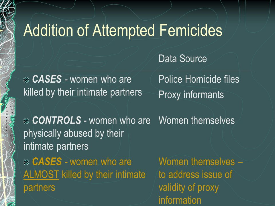 Addition of Attempted Femicides