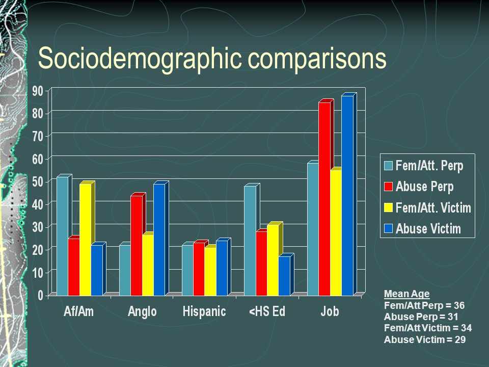 Sociodemographic comparisons