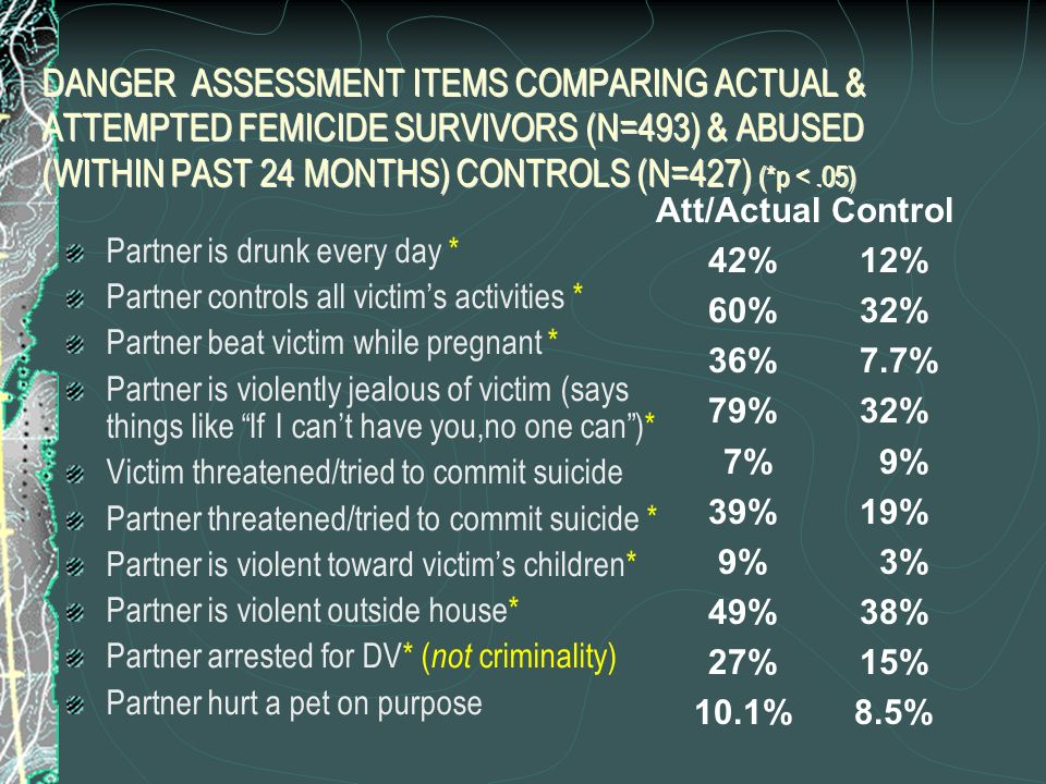 DANGER ASSESSMENT ITEMS COMPARING ACTUAL & ATTEMPTED FEMICIDE SURVIVORS (N=493) & ABUSED (WITHIN PAST 24 MONTHS) CONTROLS (N=427) (*p < .05)