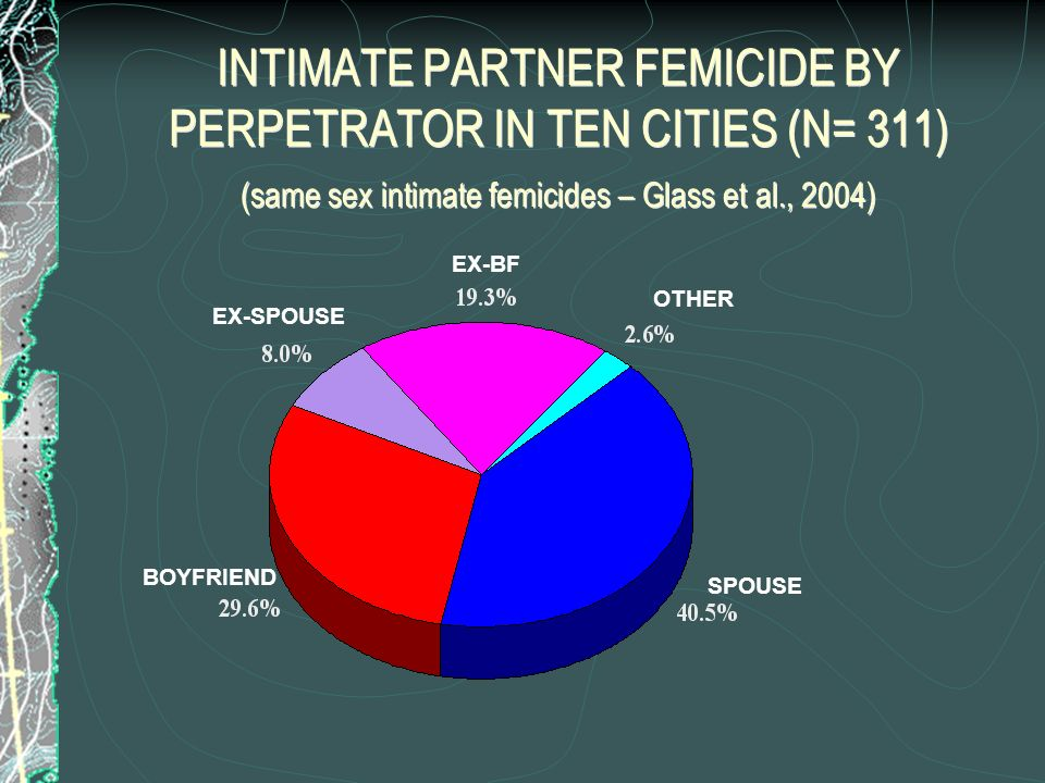 INTIMATE PARTNER FEMICIDE BY PERPETRATOR IN TEN CITIES (N= 311) (same sex intimate femicides – Glass et al., 2004)