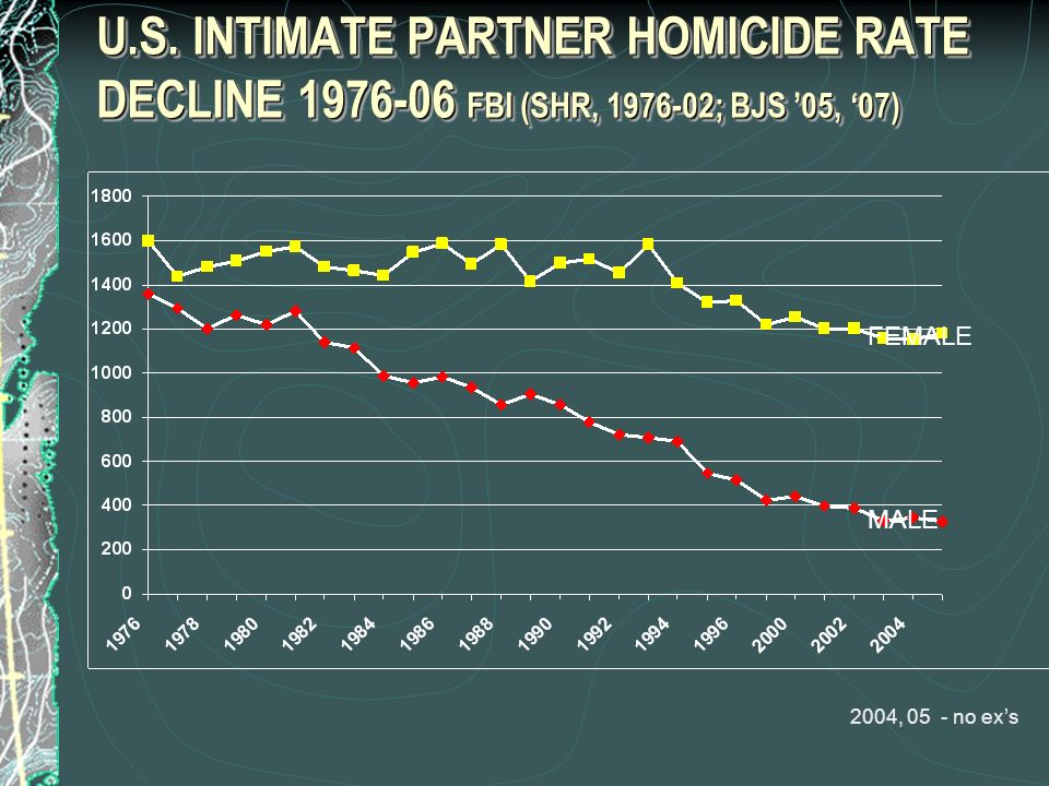 U.S. INTIMATE PARTNER HOMICIDE RATE DECLINE FBI (SHR, ; BJS '05, '07)