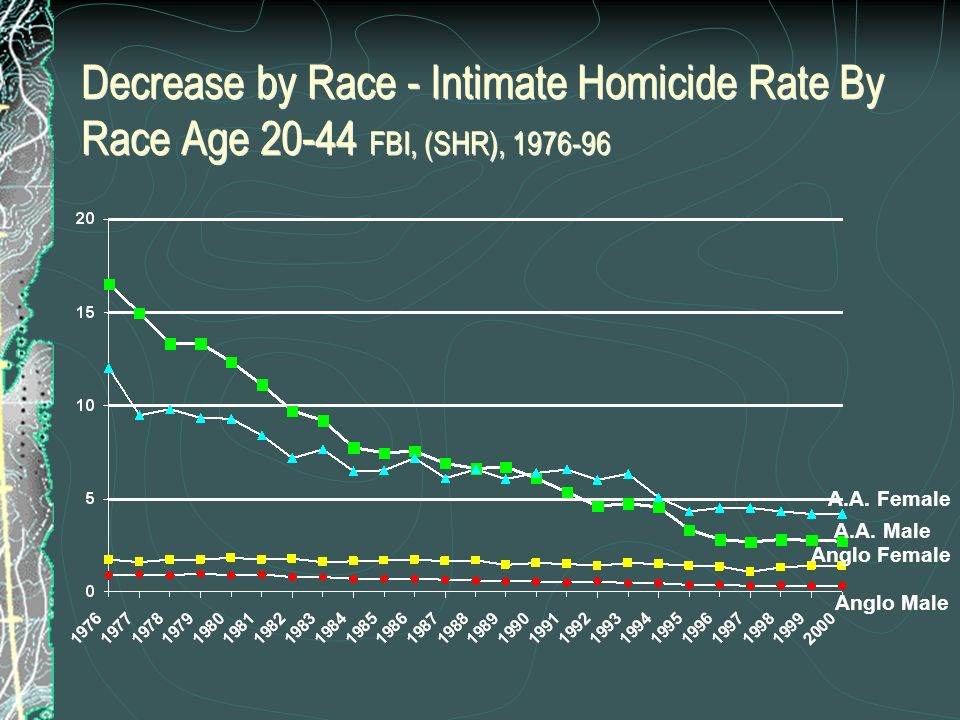 Decrease by Race - Intimate Homicide Rate By Race Age 20-44 FBI, (SHR), 1976-96