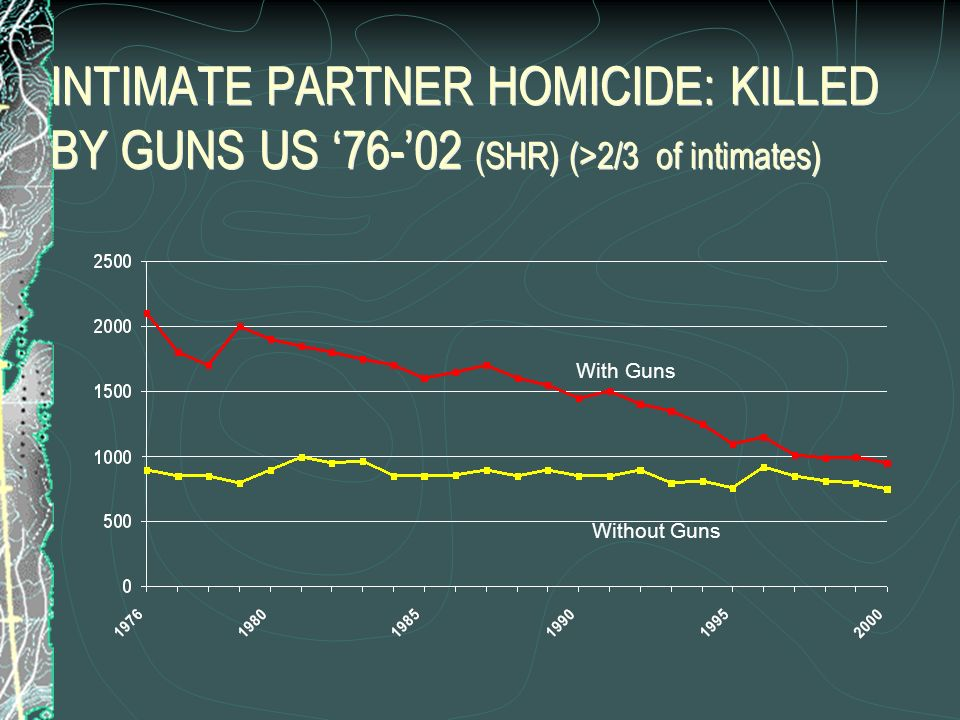 INTIMATE PARTNER HOMICIDE: KILLED BY GUNS US '76-'02 (SHR) (>2/3 of intimates)