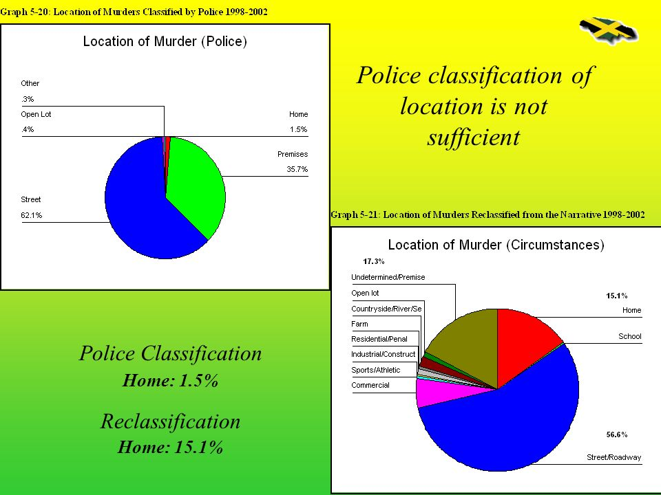 Police classification of location is not sufficient