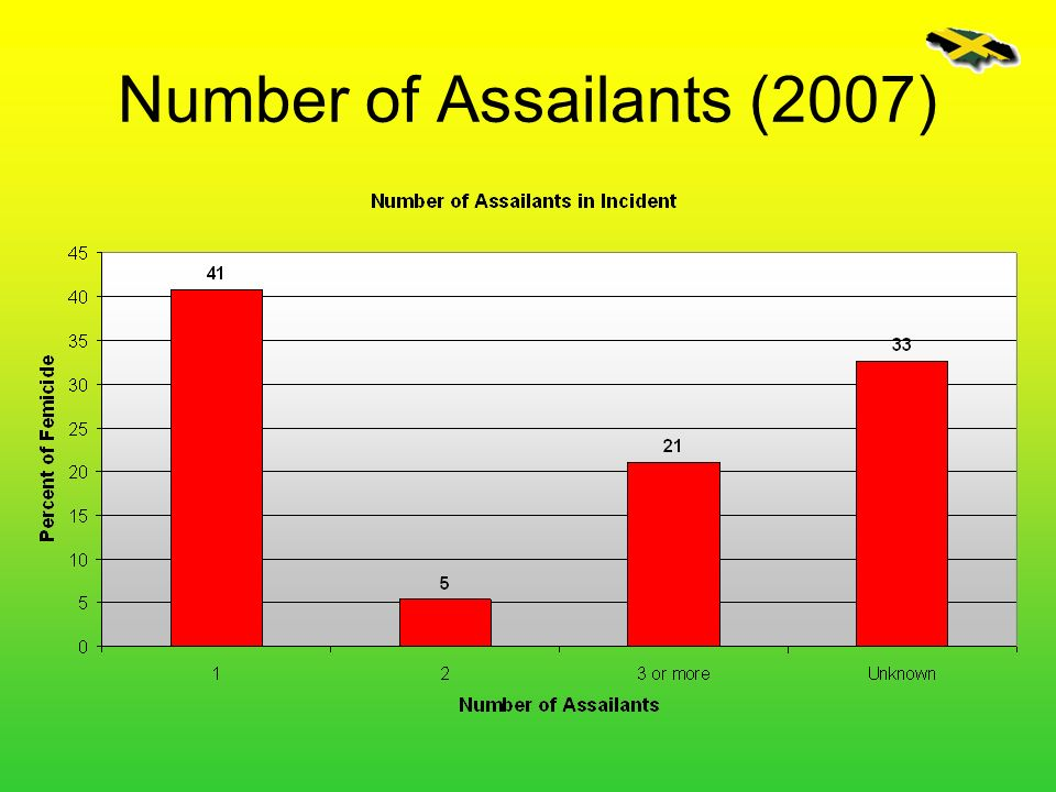 Number of Assailants (2007)