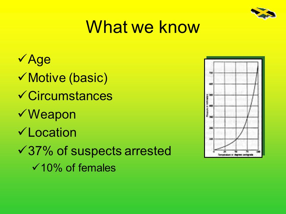What we know Age Motive (basic) Circumstances Weapon Location