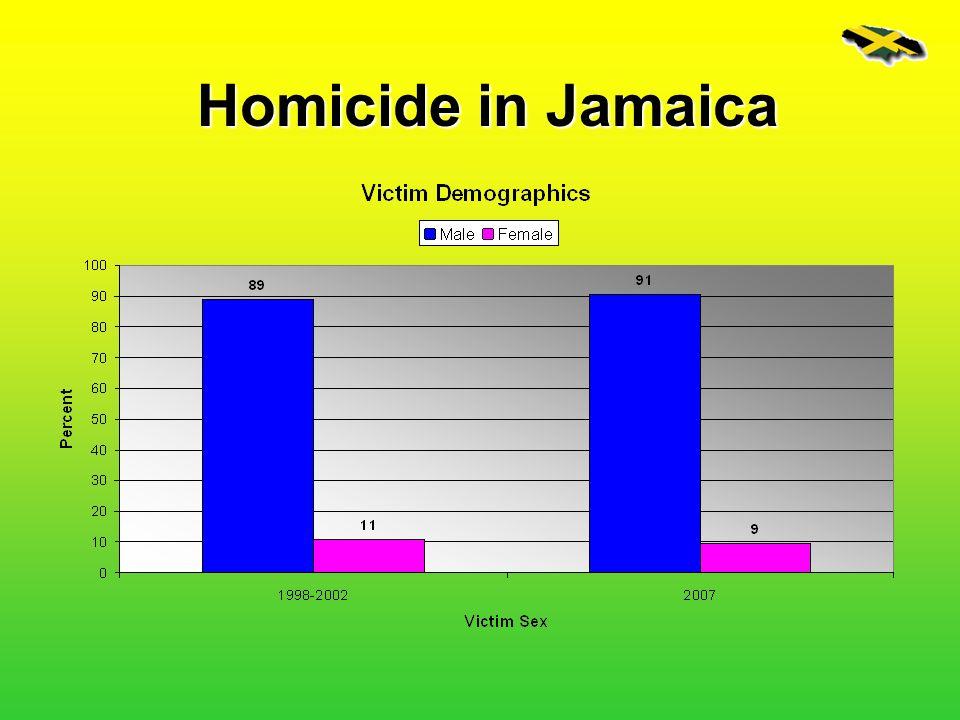 Homicide in Jamaica
