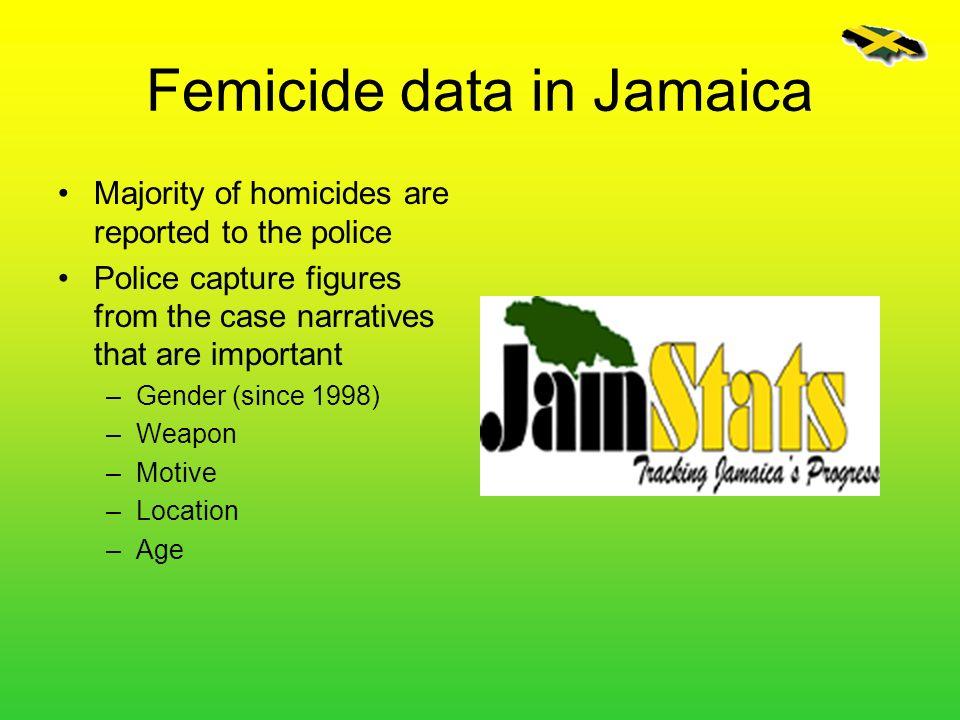 Femicide data in Jamaica