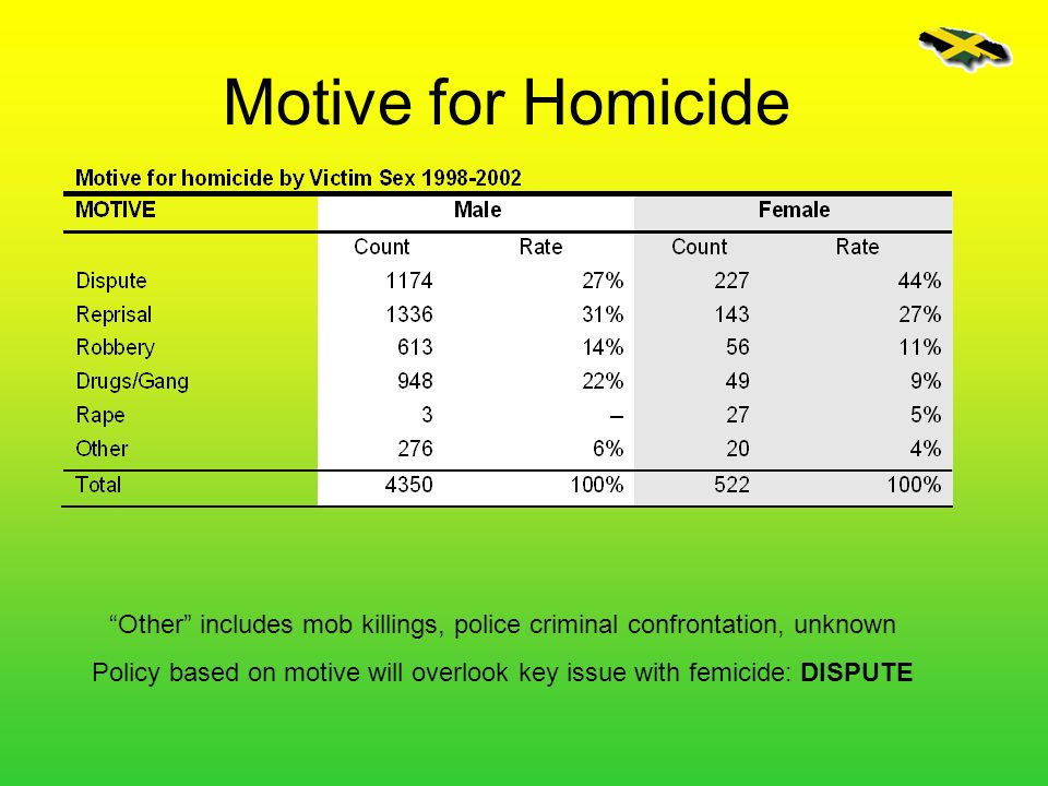 Motive for Homicide Other includes mob killings, police criminal confrontation, unknown.