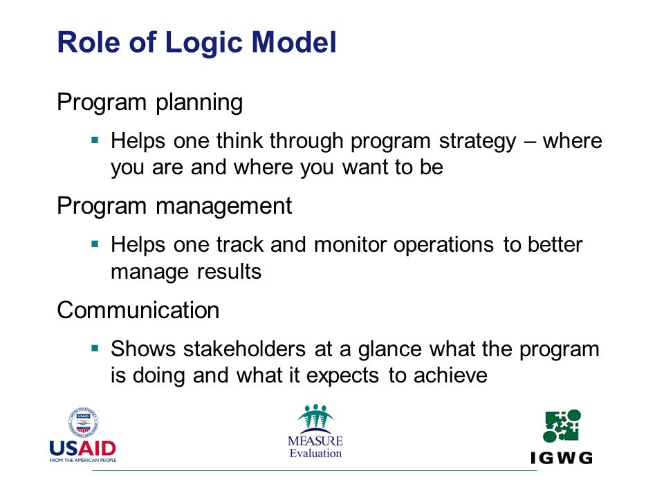 Role of Logic Model Program planning Program management Communication