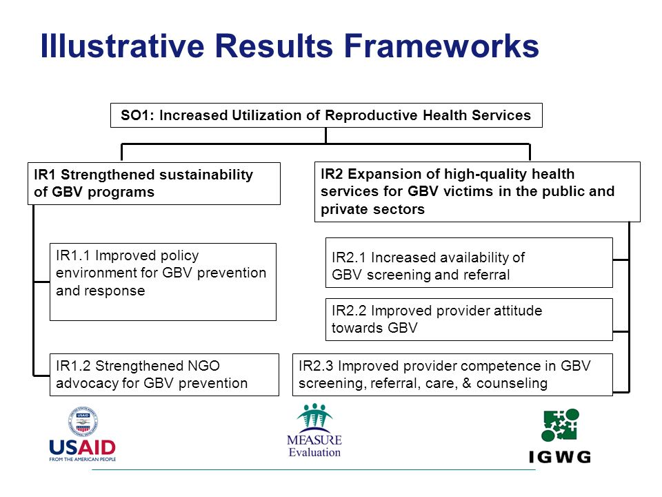 SO1: Increased Utilization of Reproductive Health Services