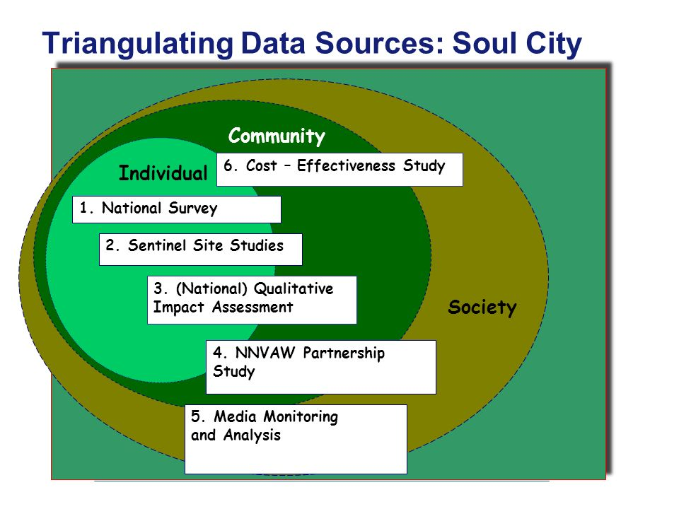 Triangulating Data Sources: Soul City