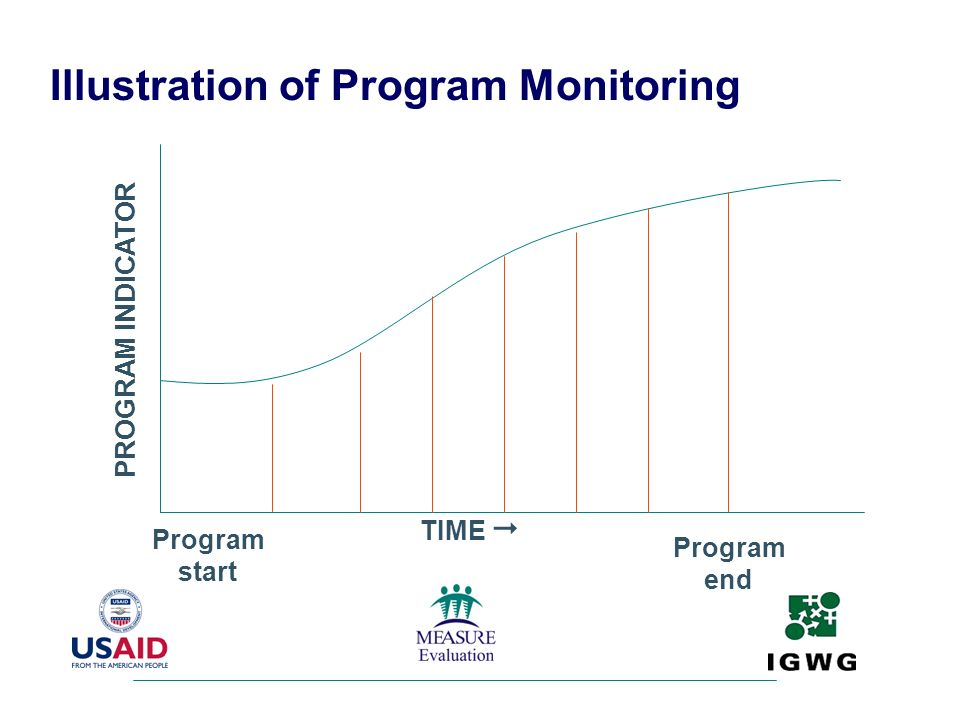 Illustration of Program Monitoring