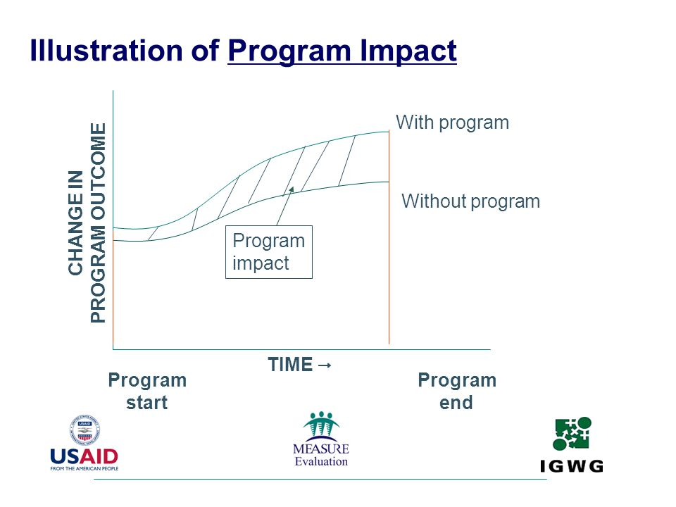 Illustration of Program Impact