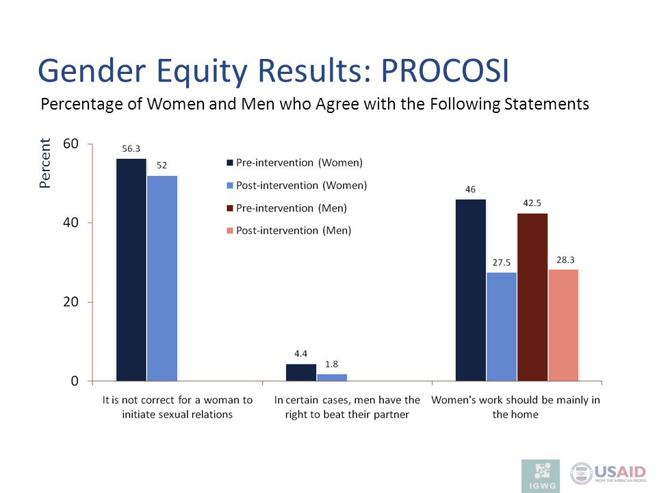 Gender Equity Results: PROCOSI