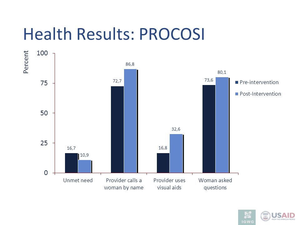 Health Results: PROCOSI