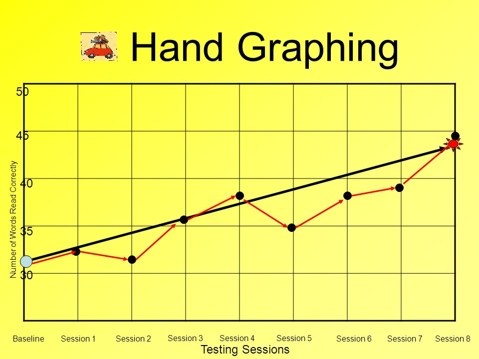 Hand Graphing 50 45 40 35 30 Testing Sessions