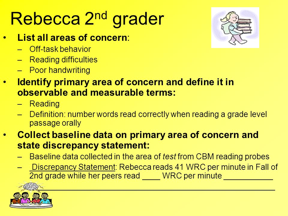 Rebecca 2nd grader List all areas of concern:
