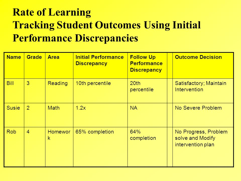 Tracking Student Outcomes Using Initial Performance Discrepancies