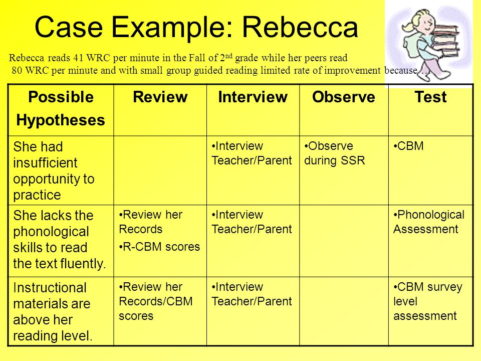 Case Example: Rebecca Possible Hypotheses Review Interview Observe