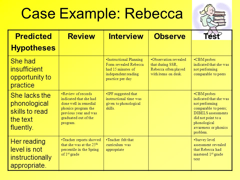 Case Example: Rebecca Predicted Hypotheses Review Interview Observe