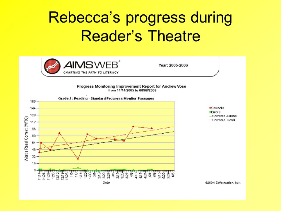 Rebecca's progress during Reader's Theatre
