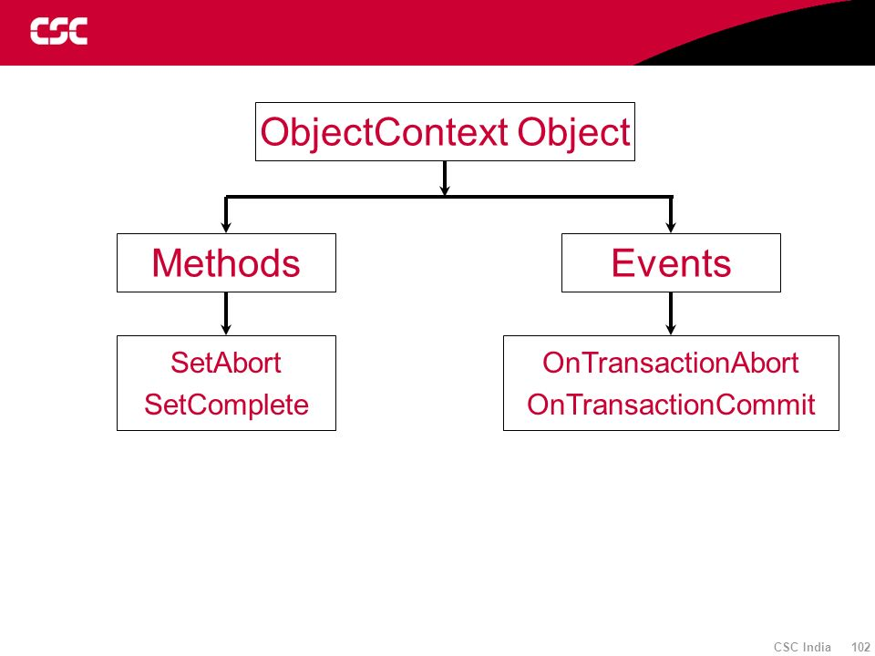 ObjectContext Object Methods Events SetAbort SetComplete