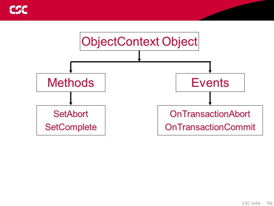 ObjectContext Object Methods Events SetAbort SetComplete