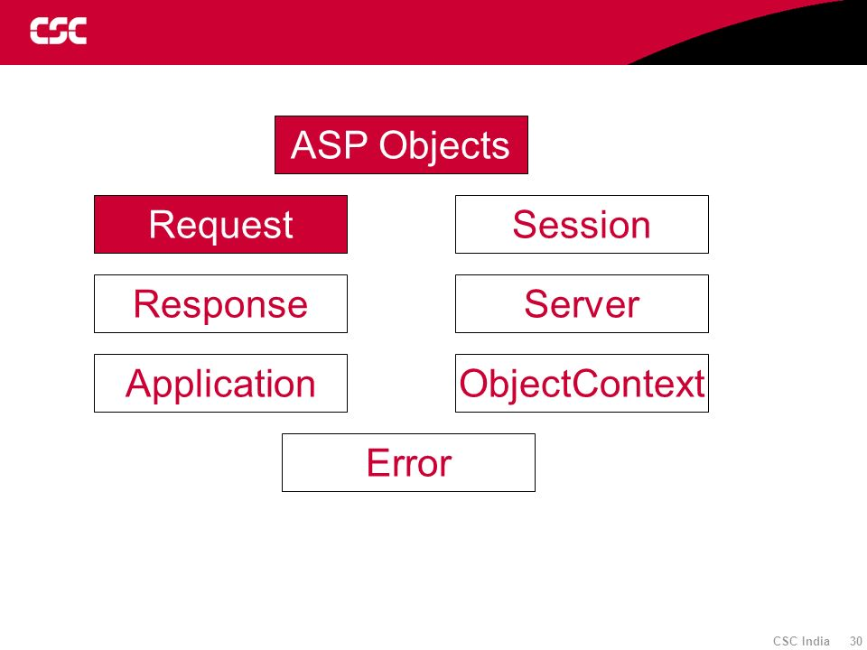 ASP Objects Request Session Response Server Application ObjectContext Error