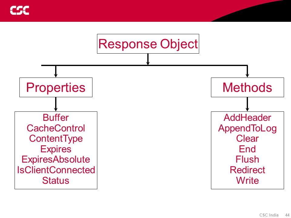Response Object Properties Methods Buffer CacheControl ContentType