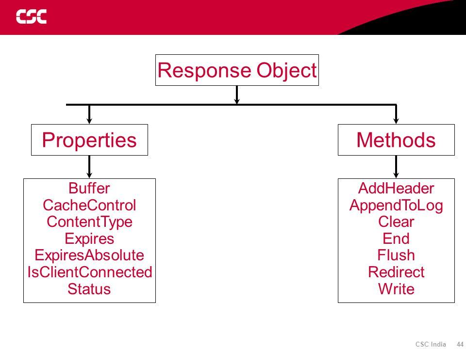 Response Object Properties Methods Buffer CacheControl ContentType