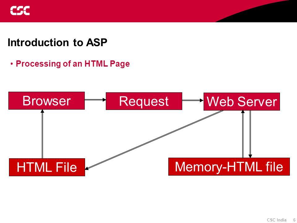 Browser Request Web Server HTML File Memory-HTML file