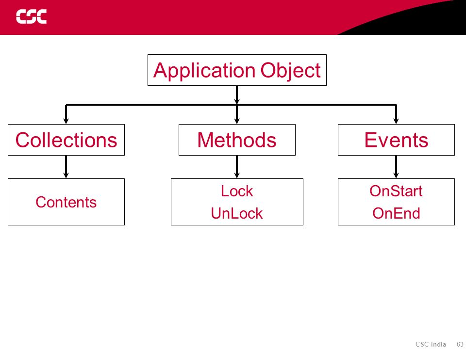 Application Object Collections Methods Events Contents Lock UnLock