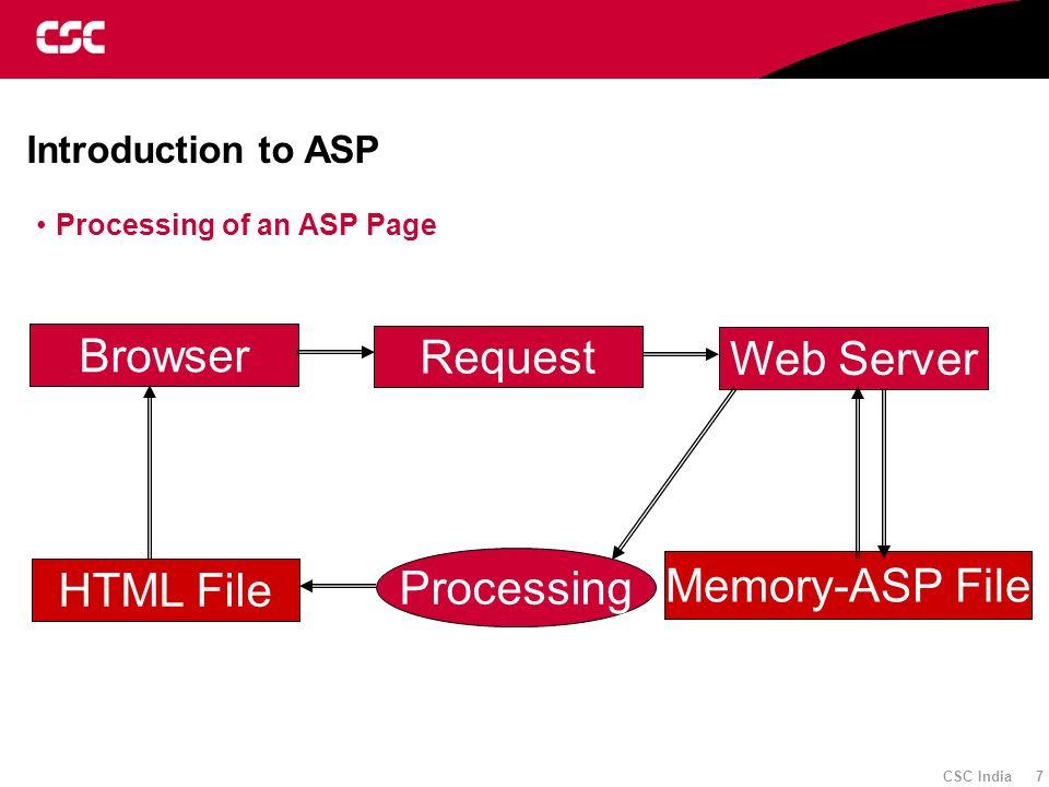 Browser Request Web Server Processing Memory-ASP File HTML File