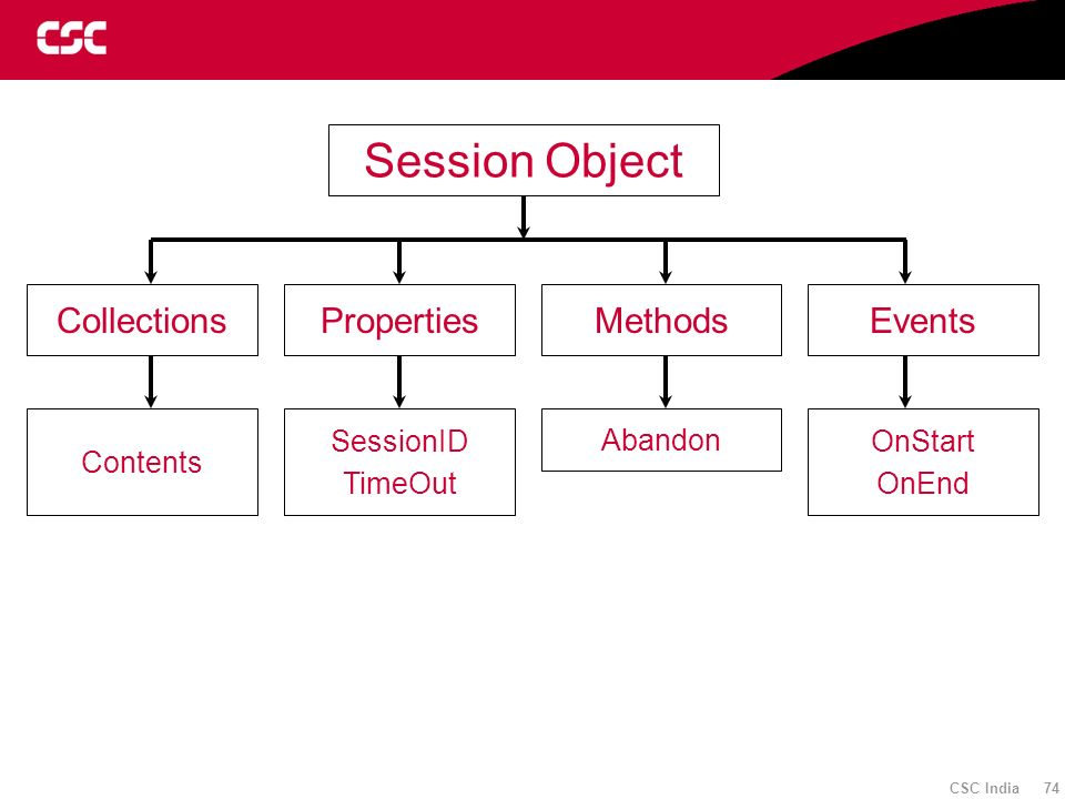 Session Object Collections Properties Methods Events Contents