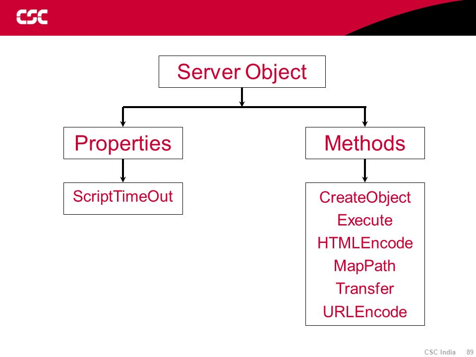 Server Object Properties Methods CreateObject ScriptTimeOut Execute