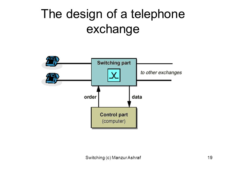 The design of a telephone exchange