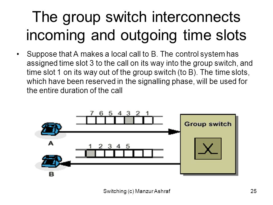 The group switch interconnects incoming and outgoing time slots