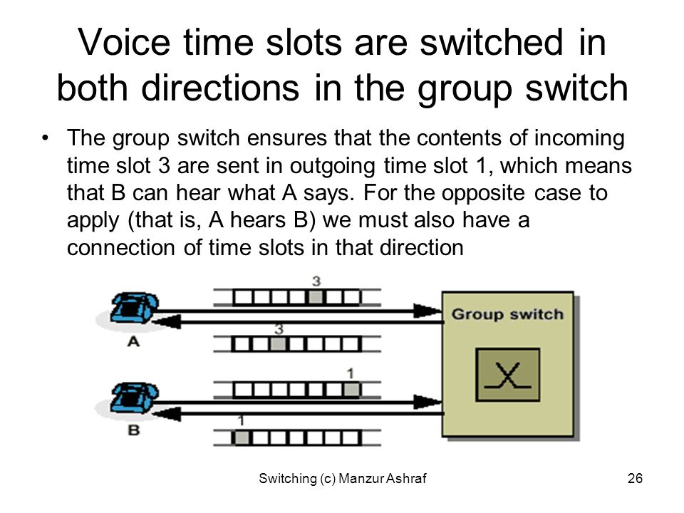 Voice time slots are switched in both directions in the group switch