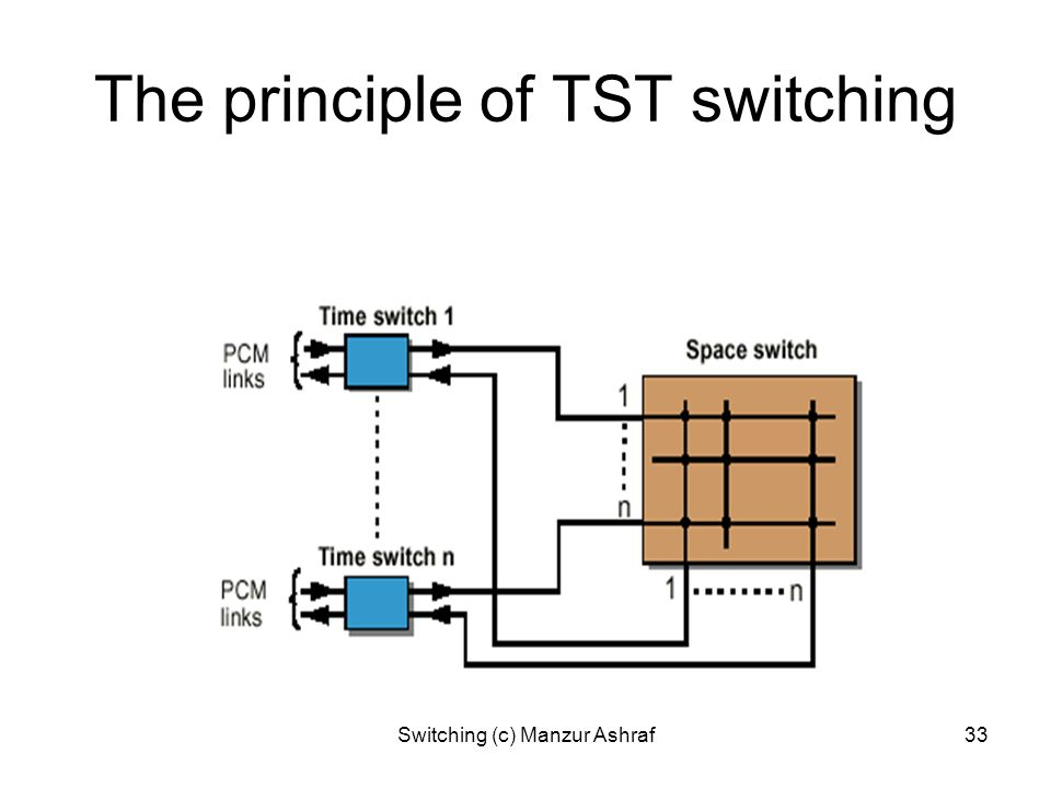 The principle of TST switching