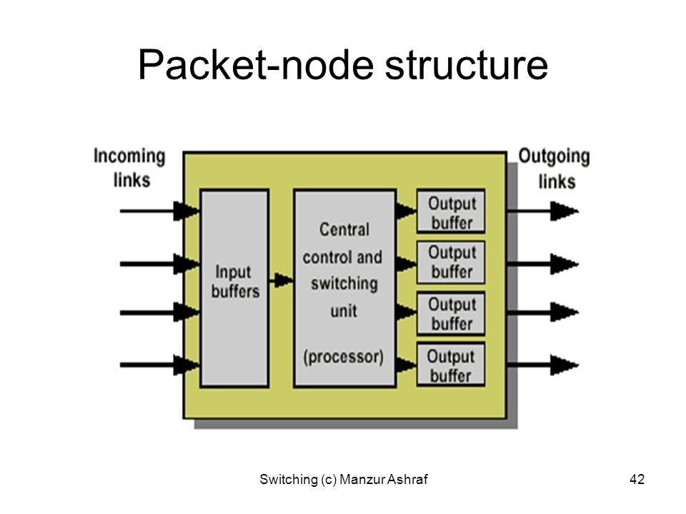 Packet-node structure