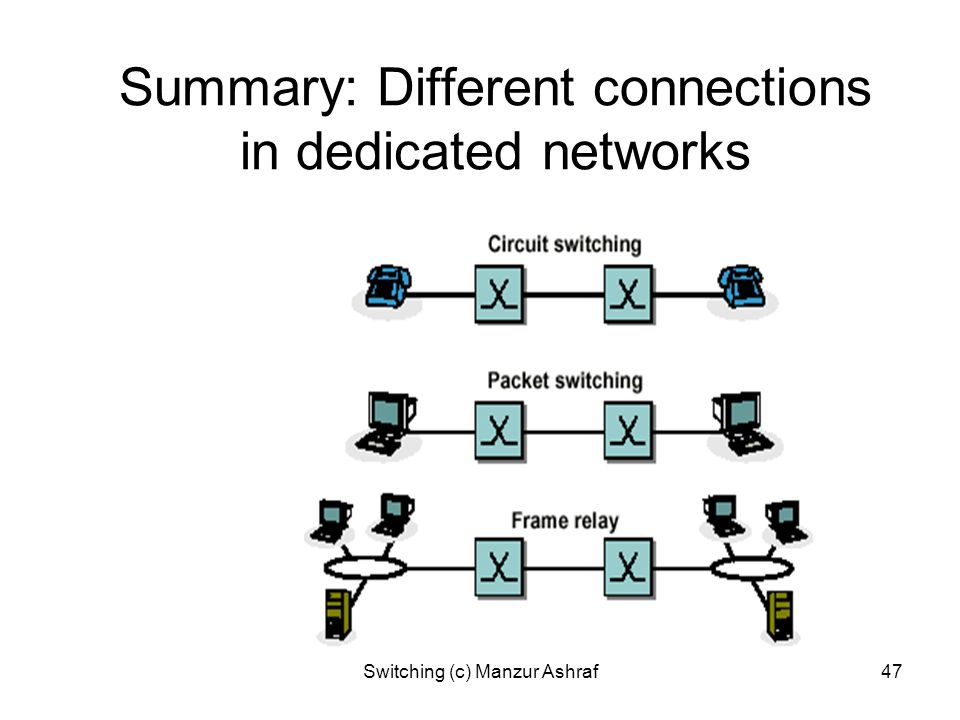 Summary: Different connections in dedicated networks