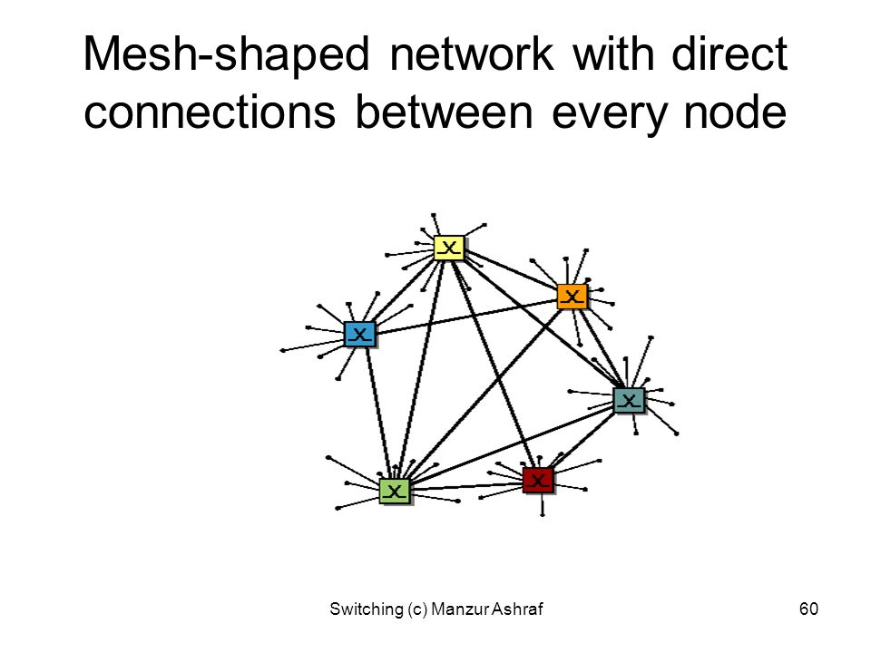 Mesh-shaped network with direct connections between every node