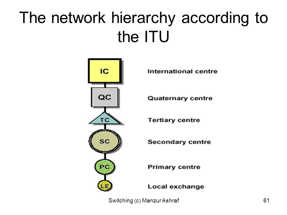 The network hierarchy according to the ITU