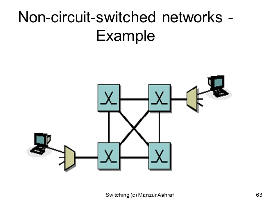 Non-circuit-switched networks - Example